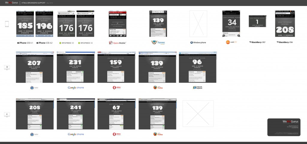 HTML5 BROWSERS TEST [DEC 2010]